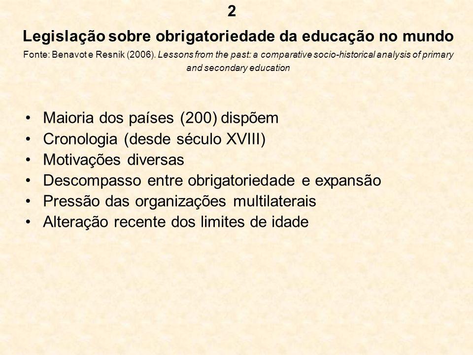 Legislação sobre obrigatoriedade da educação no mundo Fonte: Benavot e Resnik (2006). Lessons from the past: a comparative socio-historical analysis o