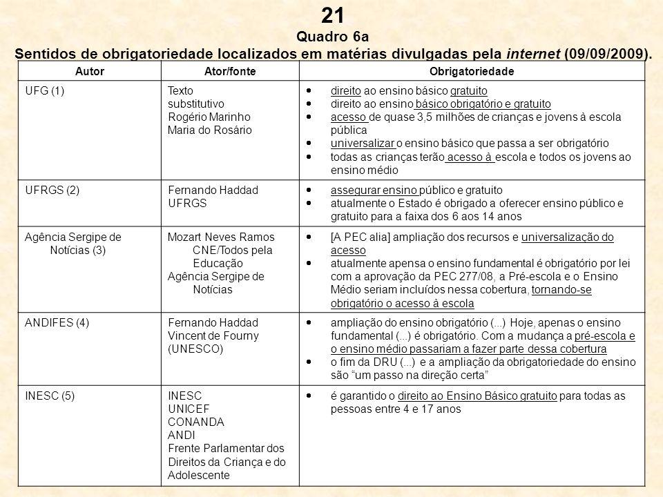 21 Quadro 6a Sentidos de obrigatoriedade localizados em matérias divulgadas pela internet (09/09/2009). AutorAtor/fonteObrigatoriedade UFG (1)Texto su