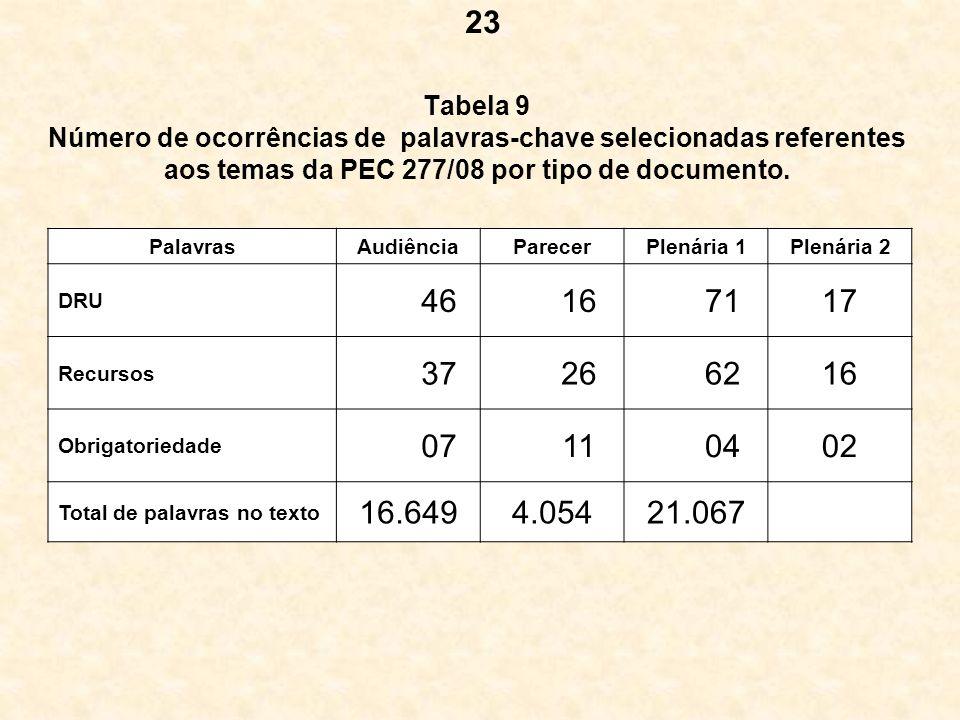 Tabela 9 Número de ocorrências de palavras-chave selecionadas referentes aos temas da PEC 277/08 por tipo de documento. PalavrasAudiênciaParecerPlenár
