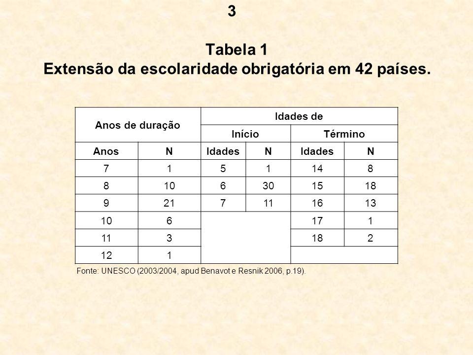 Tabela 1 Extensão da escolaridade obrigatória em 42 países. Anos de duração Idades de InícioTérmino AnosNIdadesN N 7151148 8106301518 9217111613 10617