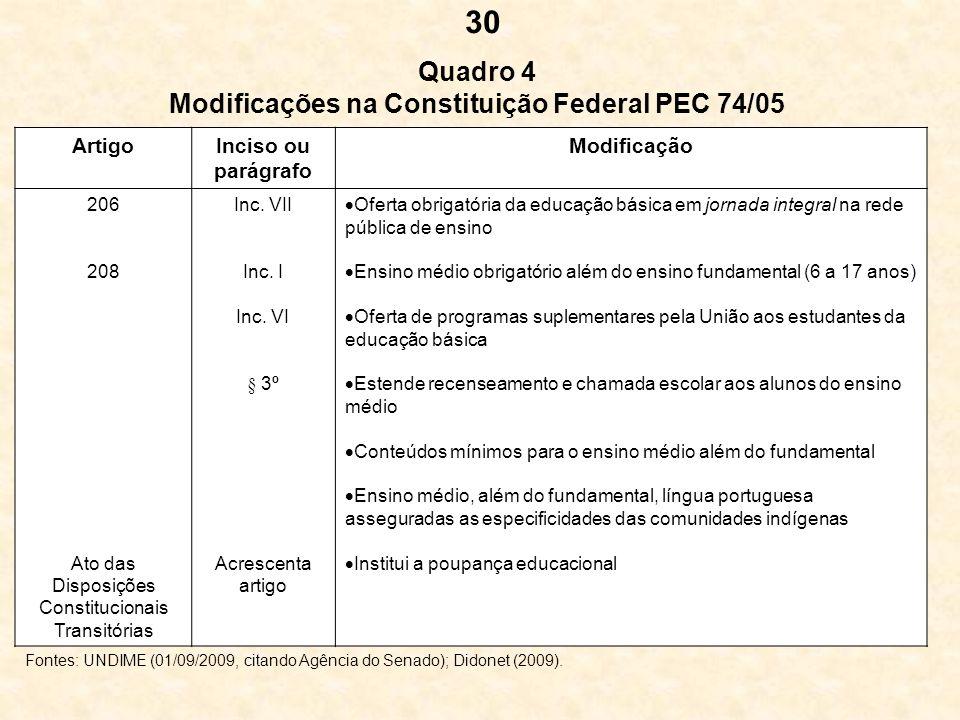 Quadro 4 Modificações na Constituição Federal PEC 74/05 ArtigoInciso ou parágrafo Modificação 206 208 Ato das Disposições Constitucionais Transitórias