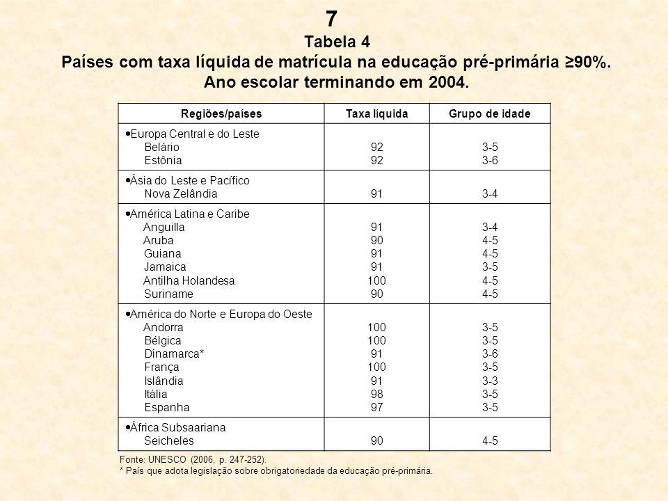 Tabela 4 Países com taxa líquida de matrícula na educação pré-primária 90%. Ano escolar terminando em 2004. Regiões/paísesTaxa líquidaGrupo de idade E