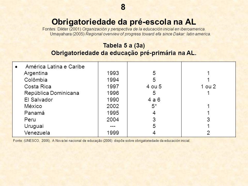 Obrigatoriedade da pré-escola na AL Fontes: Dikter (2001) Organización y perspectiva de la educación inicial en iberoamerica. Umayahara (2005) Regiona