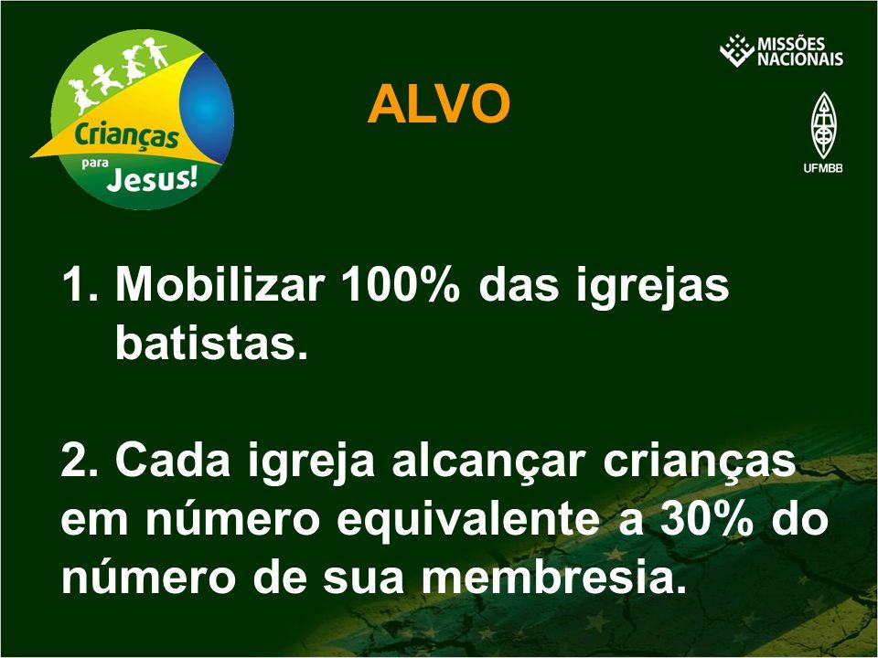 ALVO 1. Mobilizar 100% das igrejas batistas. 2. Cada igreja alcançar crianças em número equivalente a 30% do número de sua membresia.