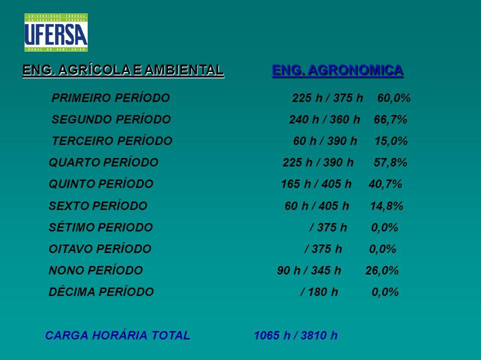 ENG. AGRÍCOLA E AMBIENTAL ENG. AGRONOMICA PRIMEIRO PERÍODO 225 h / 375 h 60,0% SEGUNDO PERÍODO 240 h / 360 h 66,7% TERCEIRO PERÍODO 60 h / 390 h 15,0%