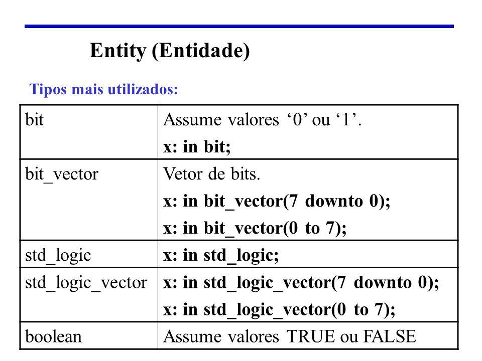 Entity (Entidade) Tipos mais utilizados: bitAssume valores 0 ou 1. x: in bit; bit_vectorVetor de bits. x: in bit_vector(7 downto 0); x: in bit_vector(