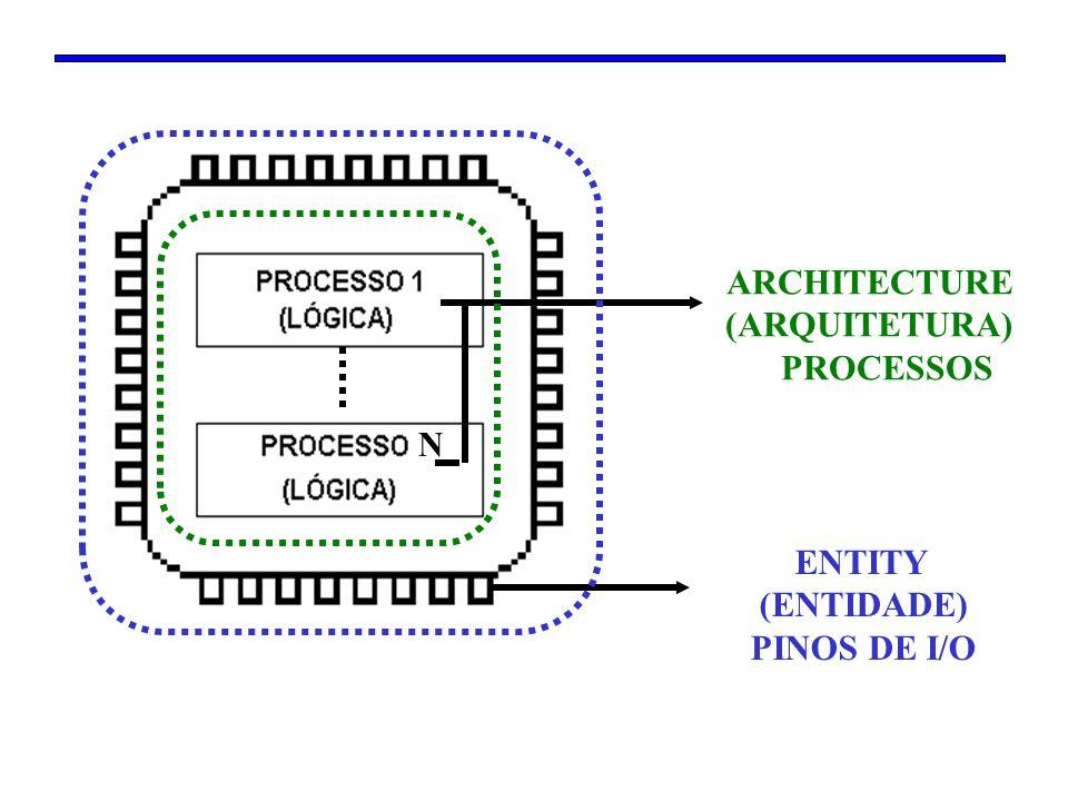 N N ENTITY (ENTIDADE) PINOS DE I/O ARCHITECTURE (ARQUITETURA) PROCESSOS