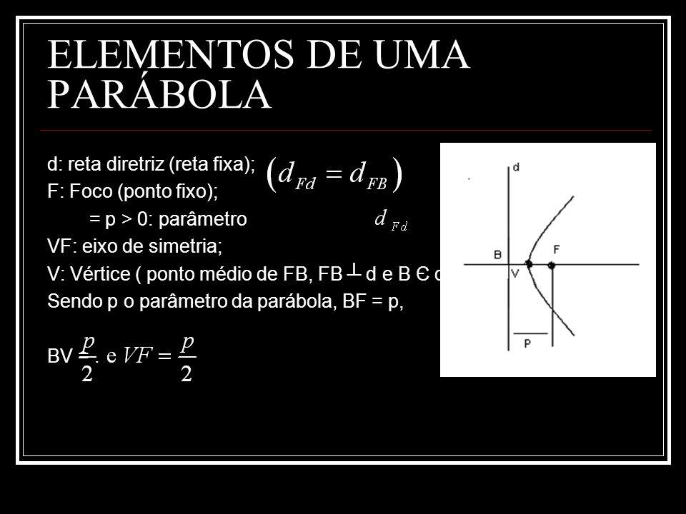 ELEMENTOS DE UMA PARÁBOLA d: reta diretriz (reta fixa); F: Foco (ponto fixo); = p > 0: parâmetro VF: eixo de simetria; V: Vértice ( ponto médio de FB,