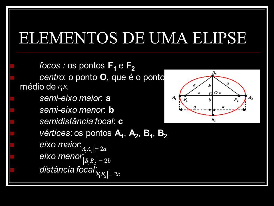 ELEMENTOS DE UMA ELIPSE focos : os pontos F 1 e F 2 centro: o ponto O, que é o ponto médio de semi-eixo maior: a semi-eixo menor: b semidistância focal: c vértices: os pontos A 1, A 2, B 1, B 2 eixo maior: eixo menor: distância focal :