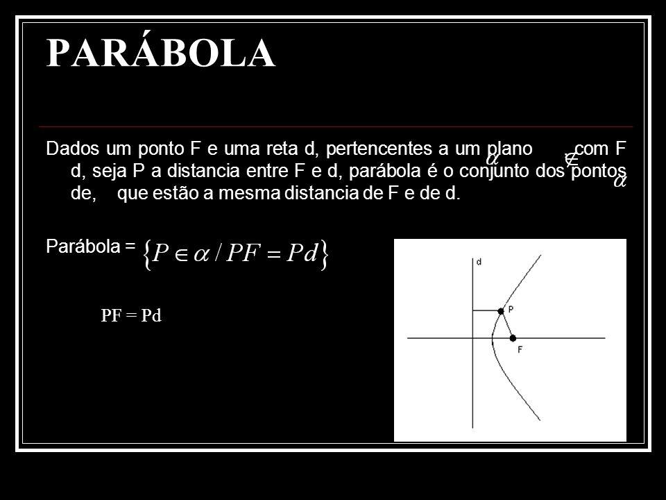 ELEMENTOS DE UMA PARÁBOLA d: reta diretriz (reta fixa); F: Foco (ponto fixo); = p > 0: parâmetro VF: eixo de simetria; V: Vértice ( ponto médio de FB, FB d e B Є d) Sendo p o parâmetro da parábola, BF = p, BV =.