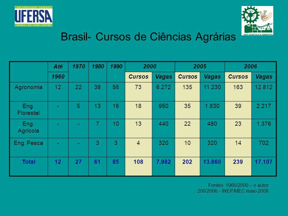 Brasil- Cursos de Ciências Agrárias Até197019801990200020052006 1960CursosVagasCursosVagasCursosVagas Agronomia12223856736.27213511.23016312.812 Eng.