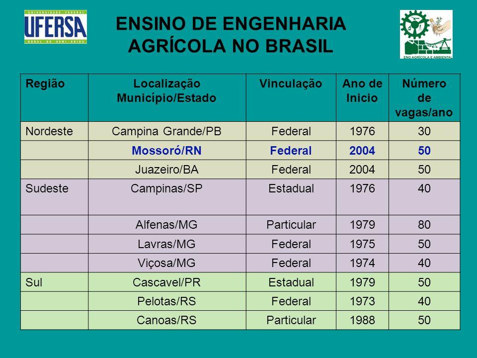 ENSINO DE ENGENHARIA AGRÍCOLA NO BRASIL RegiãoLocalização Município/Estado VinculaçãoAno de Inicio Número de vagas/ano NordesteCampina Grande/PBFedera