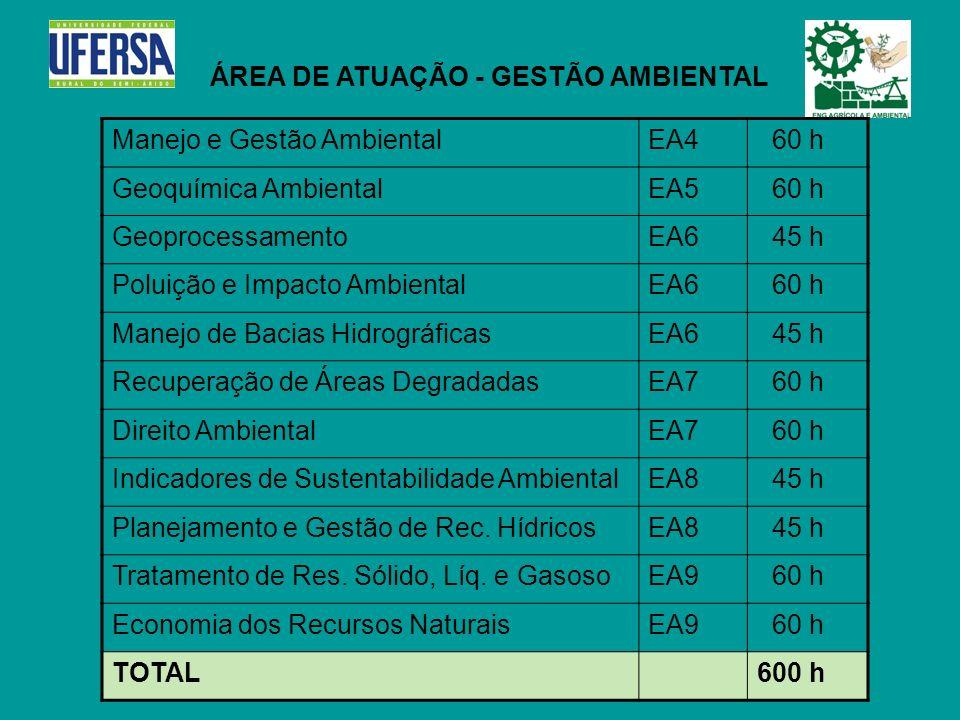 ÁREA DE ATUAÇÃO - GESTÃO AMBIENTAL Manejo e Gestão AmbientalEA4 60 h Geoquímica AmbientalEA5 60 h GeoprocessamentoEA6 45 h Poluição e Impacto Ambienta