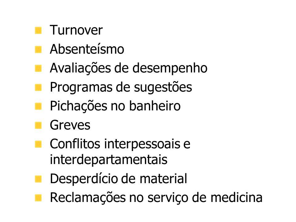 Turnover Absenteísmo Avaliações de desempenho Programas de sugestões Pichações no banheiro Greves Conflitos interpessoais e interdepartamentais Desper
