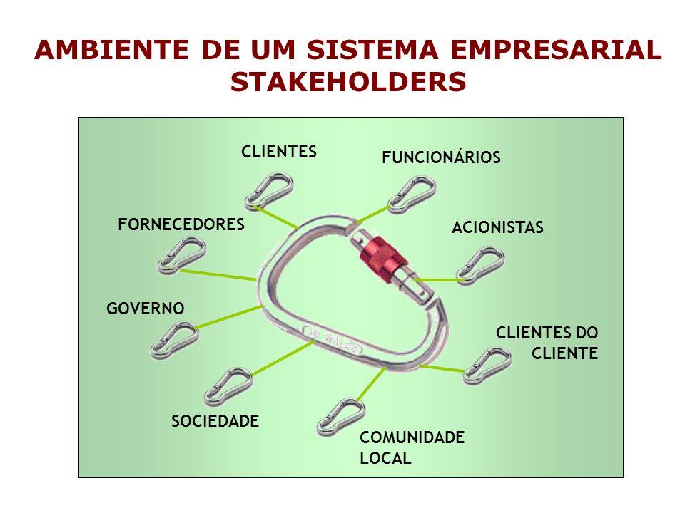 FUNCIONÁRIOS CLIENTES FORNECEDORES COMUNIDADE LOCAL SOCIEDADE CLIENTES DO CLIENTE ACIONISTAS GOVERNO AMBIENTE DE UM SISTEMA EMPRESARIAL STAKEHOLDERS
