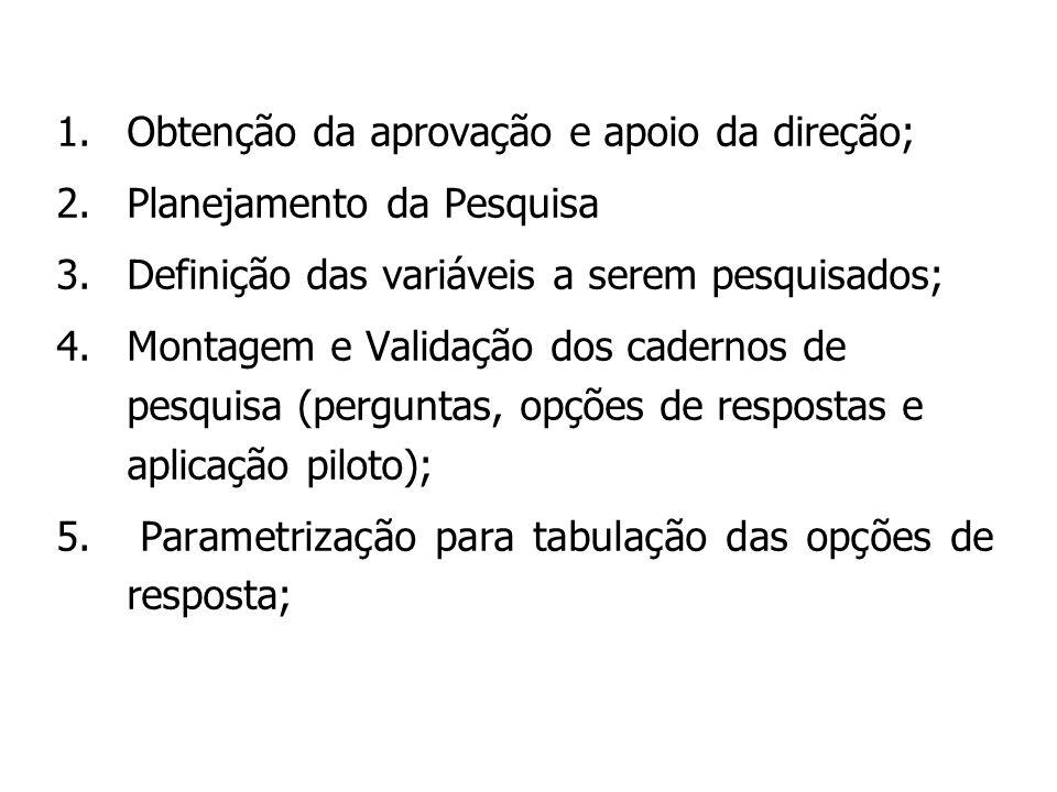 1.Obtenção da aprovação e apoio da direção; 2.Planejamento da Pesquisa 3.Definição das variáveis a serem pesquisados; 4.Montagem e Validação dos cader