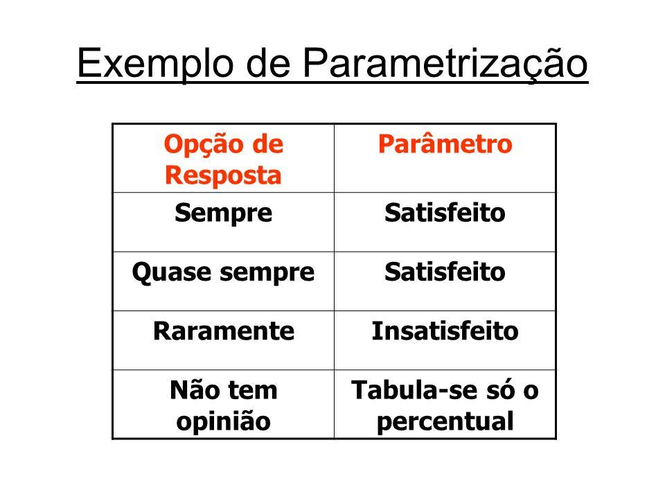 Exemplo de Parametrização Opção de Resposta Parâmetro SempreSatisfeito Quase sempreSatisfeito RaramenteInsatisfeito Não tem opinião Tabula-se só o per
