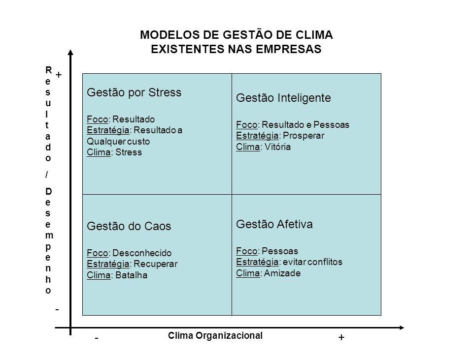 MODELOS DE GESTÃO DE CLIMA EXISTENTES NAS EMPRESAS Gestão por Stress Foco: Resultado Estratégia: Resultado a Qualquer custo Clima: Stress Gestão Intel