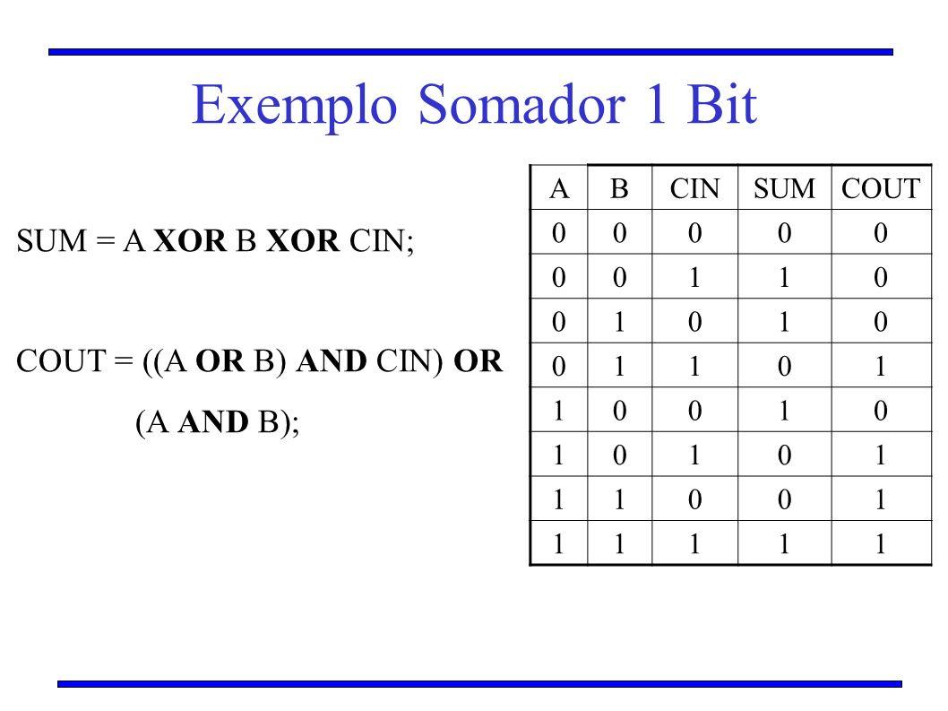 Exemplo Somador 1 Bit A BCINSUMCOUT 00000 00110 01010 01101 10010 10101 11001 11111 SUM = A XOR B XOR CIN; COUT = ((A OR B) AND CIN) OR (A AND B);
