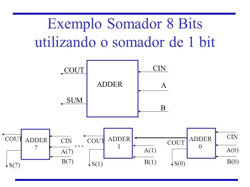 Exemplo Somador 8 Bits utilizando o somador de 1 bit ADDER CIN A B COUT SUM ADDER 0 ADDER 1 CIN A(0) B(0) S(0) A(1) B(1) S(1) COUT ADDER 7 A(7) B(7) S