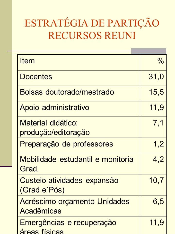 ESTRATÉGIA DE PARTIÇÃO RECURSOS REUNI Item% Docentes31,0 Bolsas doutorado/mestrado15,5 Apoio administrativo11,9 Material didático: produção/editoração