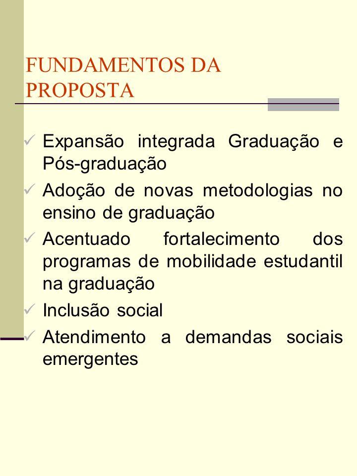 FUNDAMENTOS DA PROPOSTA Expansão integrada Graduação e Pós-graduação Adoção de novas metodologias no ensino de graduação Acentuado fortalecimento dos