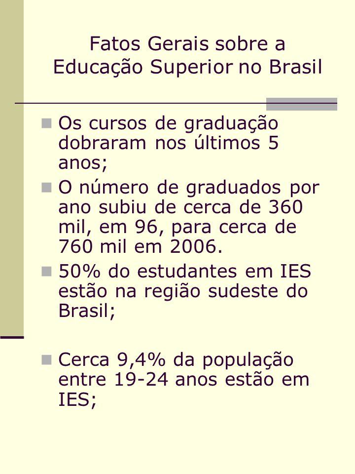 Fatos Gerais sobre a Educação Superior no Brasil Os cursos de graduação dobraram nos últimos 5 anos; O número de graduados por ano subiu de cerca de 3