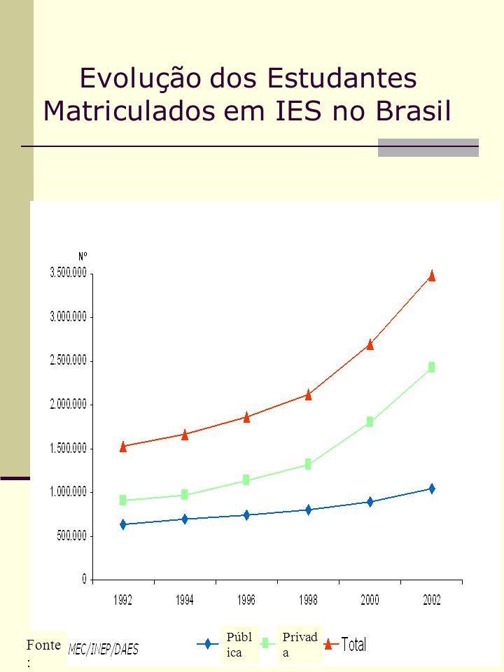 Evolução dos Estudantes Matriculados em IES no Brasil Fonte : Públ ica Privad a