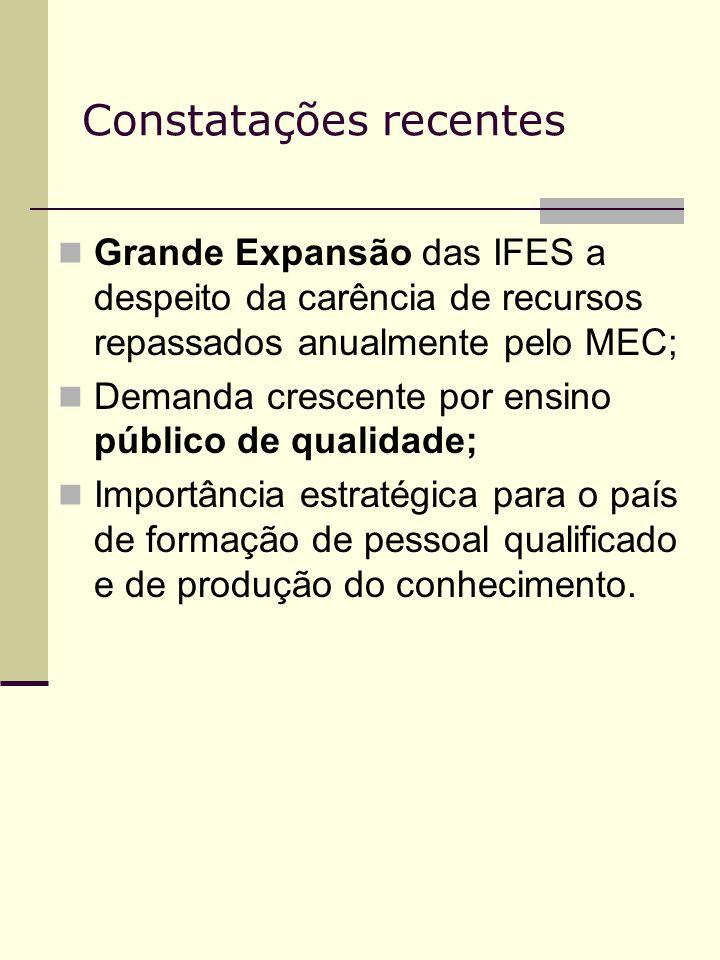 Constatações recentes Grande Expansão das IFES a despeito da carência de recursos repassados anualmente pelo MEC; Demanda crescente por ensino público