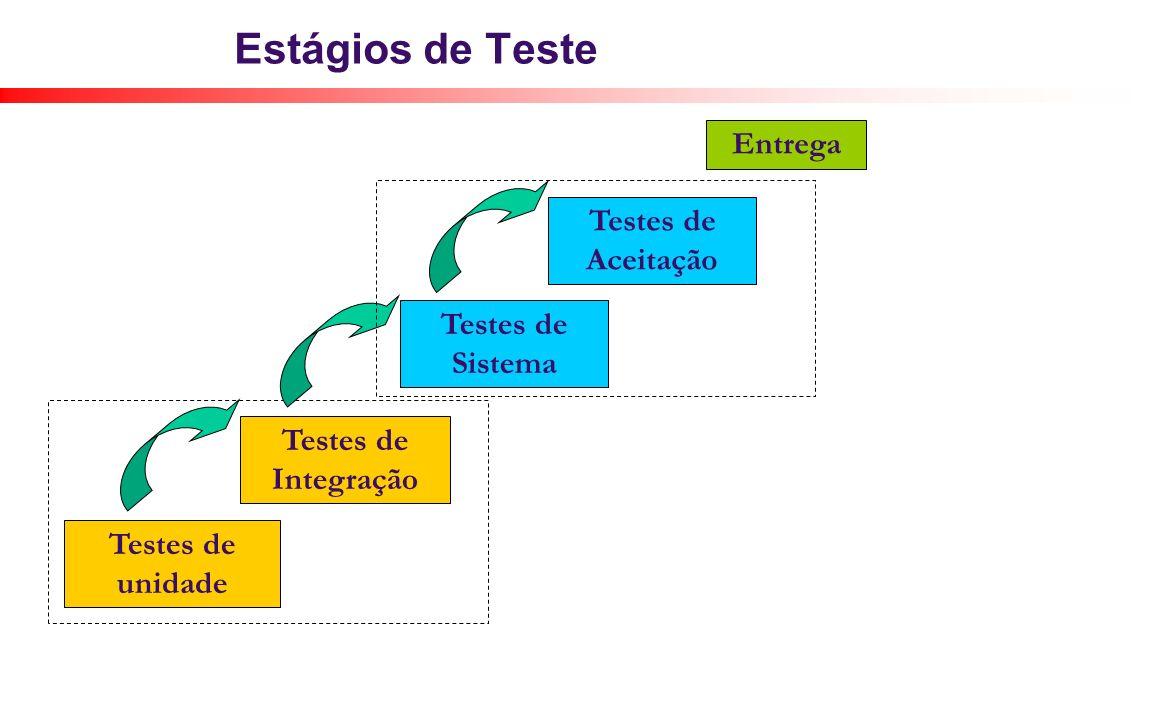Estágios de Teste Testes de unidade Testes de Integração Testes de Sistema Testes de Aceitação Entrega