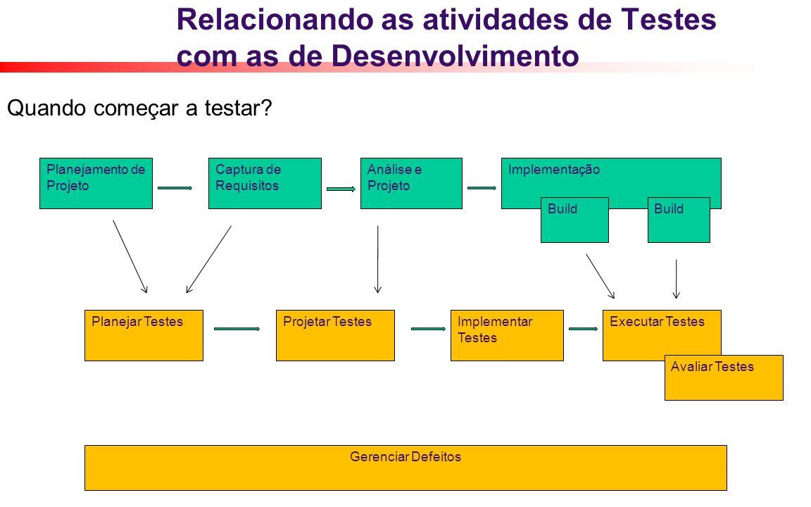 Relacionando as atividades de Testes com as de Desenvolvimento Quando começar a testar? Planejamento de Projeto Captura de Requisitos Análise e Projet