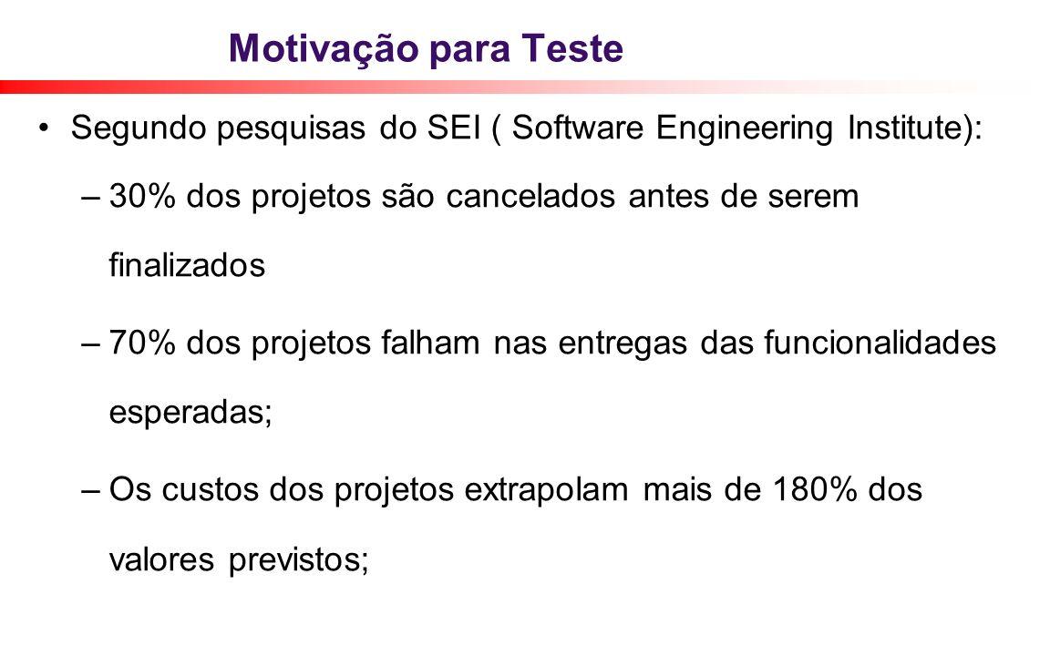 Motivação para Teste Segundo pesquisas do SEI ( Software Engineering Institute): –30% dos projetos são cancelados antes de serem finalizados –70% dos