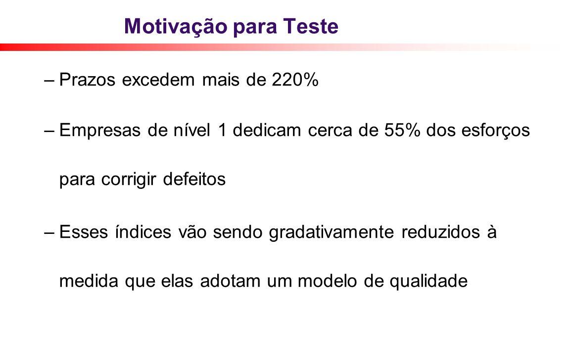 Motivação para Teste –Prazos excedem mais de 220% – Empresas de nível 1 dedicam cerca de 55% dos esforços para corrigir defeitos – Esses índices vão s