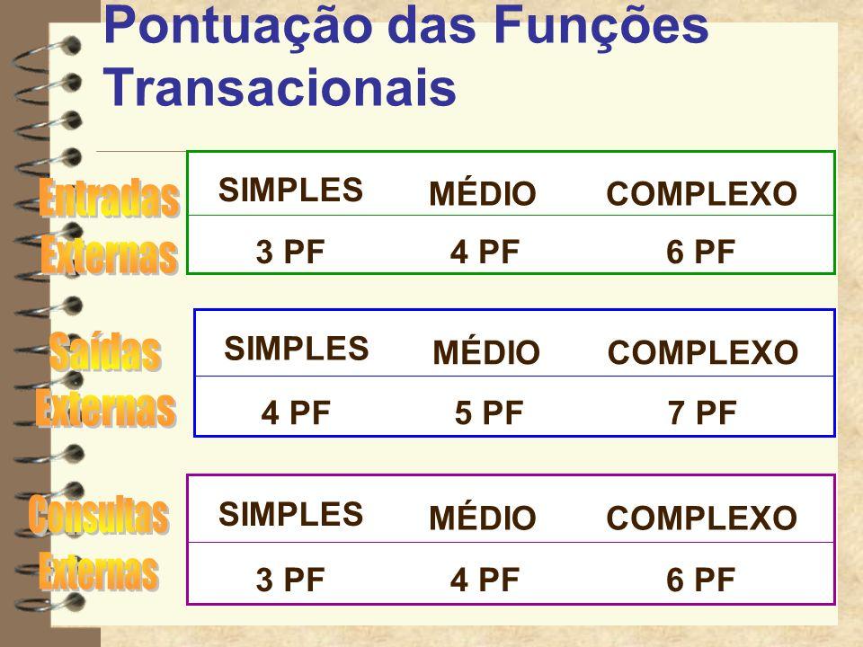 TIPO DECOMPLEXIDADETOTAL FUNÇÃOFUNCIONALCOMPLEX.TIPO FUNÇÃO SIMPLES X 7 = ARQUIVO LÓGICO INTERNO MÉDIA X 10 = COMPLEXA X 15 = SIMPLES X 5 = ARQUIVO DE INTERFACE EXTERNA MÉDIA X 7 = COMPLEXA X 10 = SIMPLES X 3 = ENTRADA EXTERNA MÉDIA X 4 = COMPLEXA X 6 = SIMPLES X 4 = SAÍDA EXTERNA MÉDIA X 5 = COMPLEXA X 7 = SIMPLES X 3 = CONSULTA EXTERNA MÉDIA X 4 = COMPLEXA X 6 = * * * TOTAL DE PONTOS DE FUNÇÃO NÃO - AJUSTADOS =