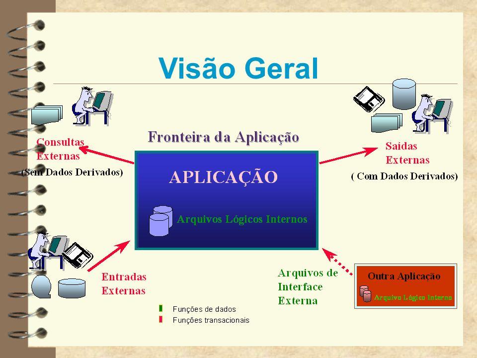 Funções de Dados Arquivos Lógicos Internos Arquivos de Interface Externa Contar Funções de Dados