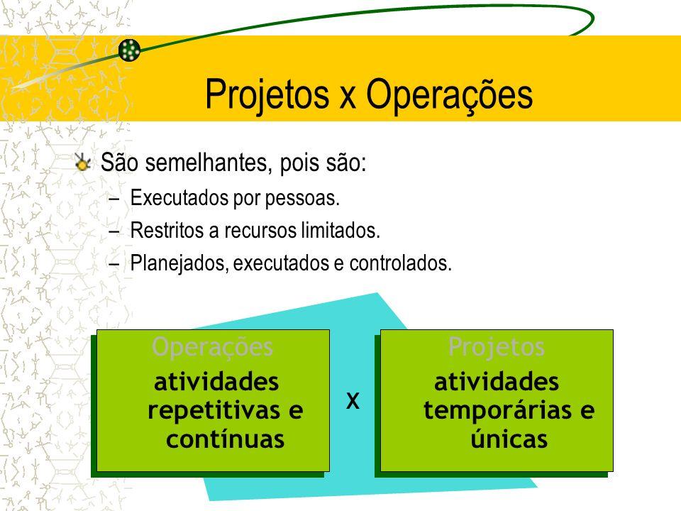 Projetos x Operações São semelhantes, pois são: –Executados por pessoas. –Restritos a recursos limitados. –Planejados, executados e controlados. Opera