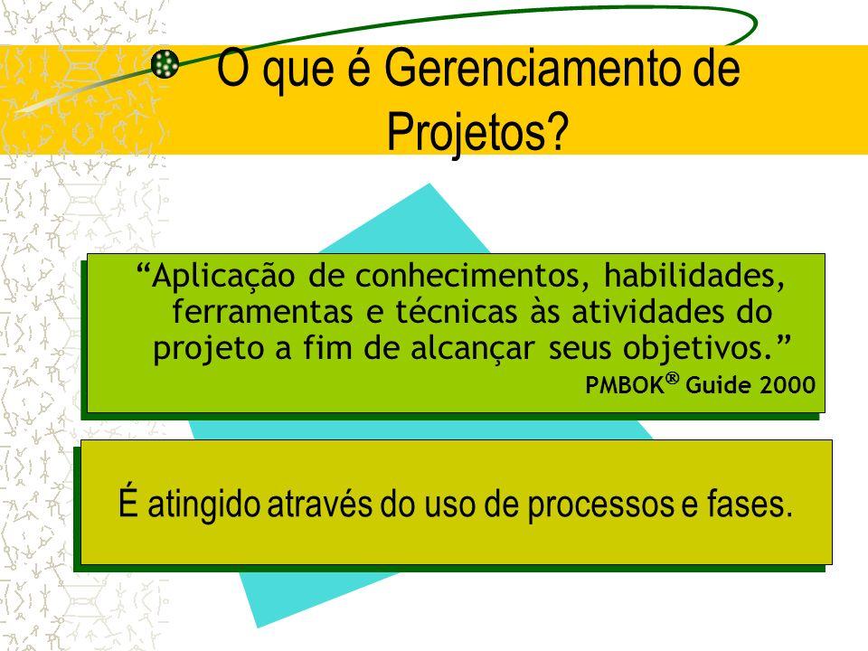 O que é Gerenciamento de Projetos? É atingido através do uso de processos e fases. Aplicação de conhecimentos, habilidades, ferramentas e técnicas às