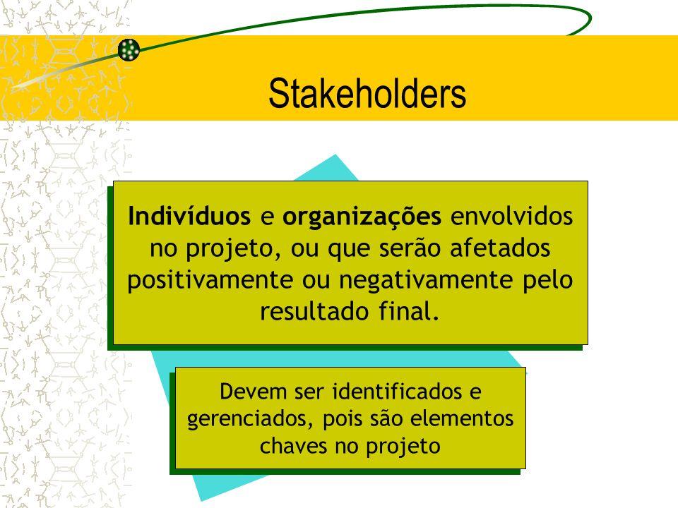 Stakeholders Indivíduos e organizações envolvidos no projeto, ou que serão afetados positivamente ou negativamente pelo resultado final. Devem ser ide