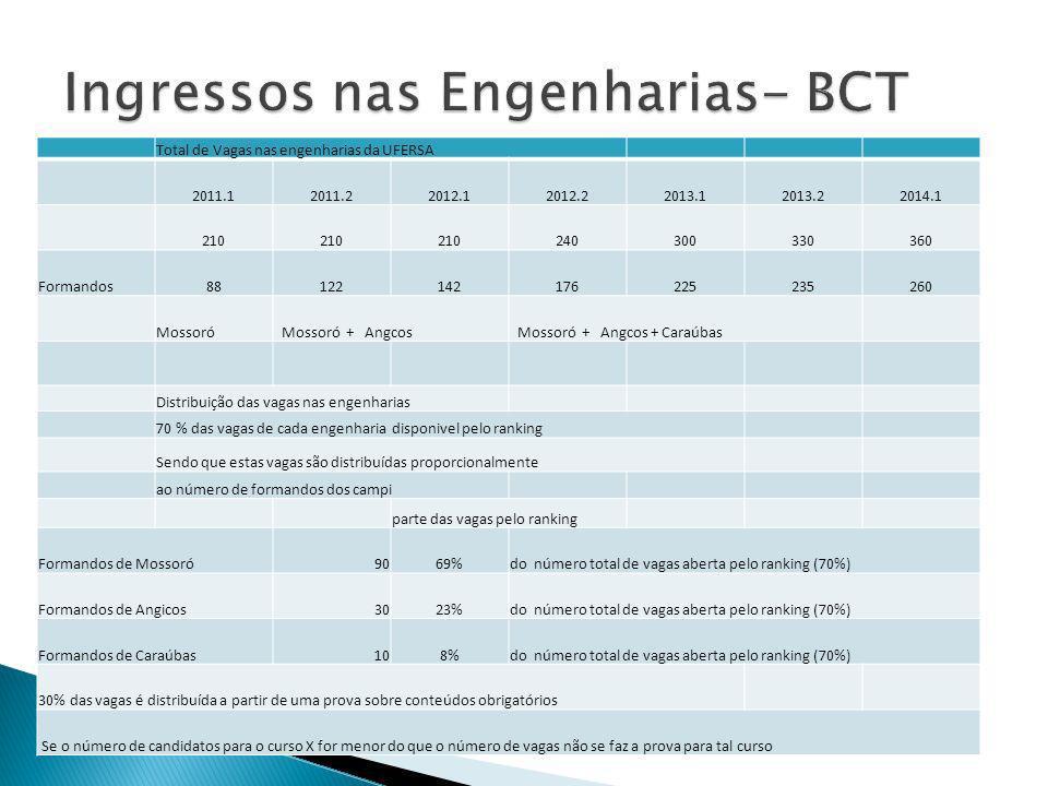 Total de Vagas nas engenharias da UFERSA 2011.12011.22012.12012.22013.12013.22014.1 210 240300330360 Formandos88122142176225235260 Mossoró Mossoró + A