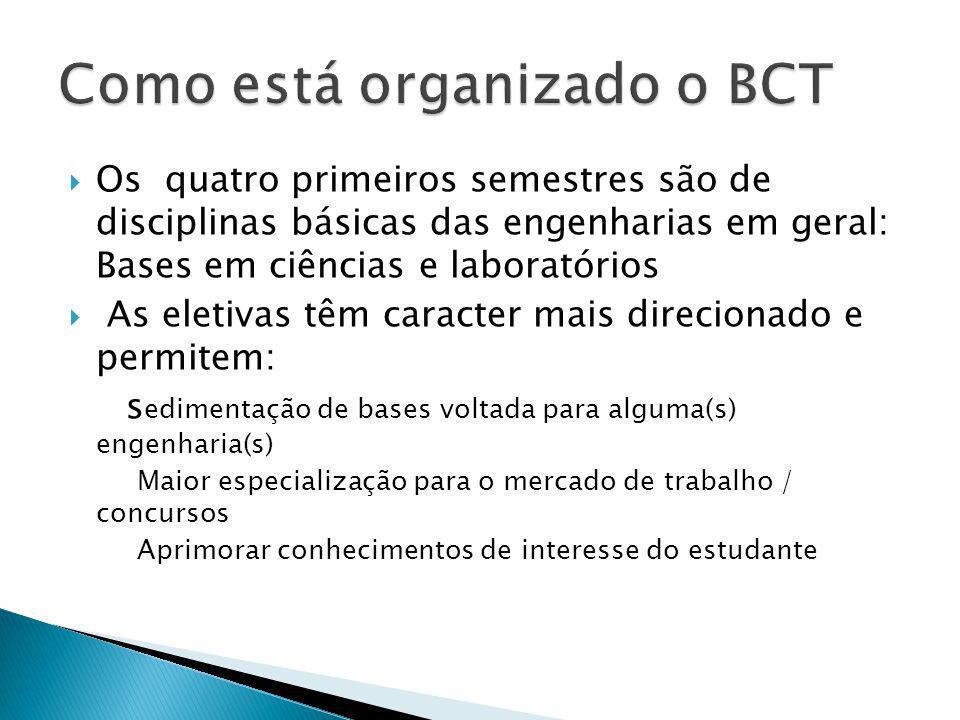 BCT da UFABC: Trimestralidade, alta flexibilidade na formação e pouca limitação de escolha.; BCT da UFRN: semestral, sem flexibilidade, grande limitação de escolha; BCT da UFERSA: semestral, pouca flexibilidade, algumas limitações de escolha