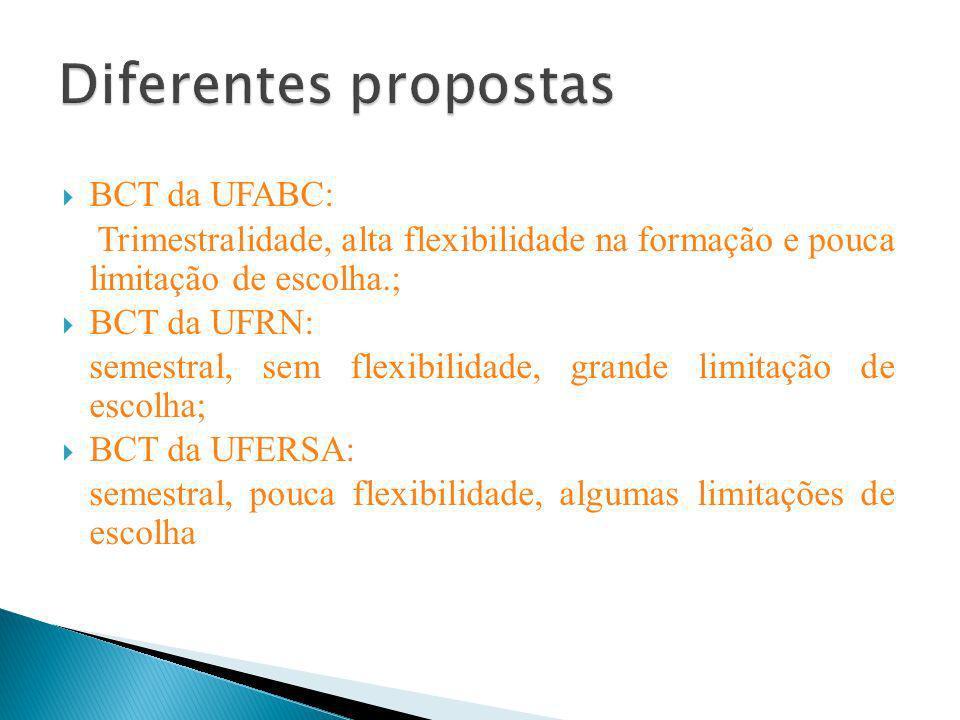 BCT da UFABC: Trimestralidade, alta flexibilidade na formação e pouca limitação de escolha.; BCT da UFRN: semestral, sem flexibilidade, grande limitaç