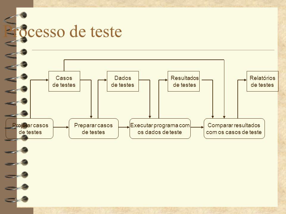 Teste de caixas preta (Testes funcionais) 4 Cada componente é considerado uma caixa preta.