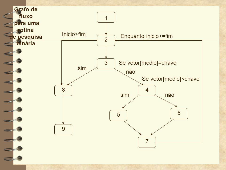 Teste de caminho 4 A rotina de pesquisa binária é simples e o projeto do caso de teste é direto.