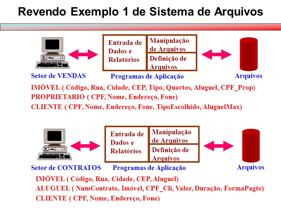 Aplicação 1Aplicação 2Aplicação 3 BD Por quê Banco de Dados? Sistema de Arquivos
