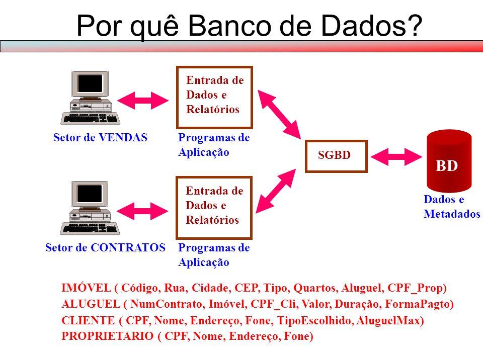 Setor de VENDASArquivos Programas de Aplicação Entrada de Dados e Relatórios Manipulação de Arquivos Definição de Arquivos Arquivos Programas de Aplicação Entrada de Dados e Relatórios Manipulação de Arquivos Definição de Arquivos Setor de CONTRATOS IMÓVEL ( Código, Rua, Cidade, CEP, Aluguel) ALUGUEL ( NumContrato, Imóvel, CPF_Cli, Valor, Duração, FormaPagto) CLIENTE ( CPF, Nome, Endereço, Fone) IMÓVEL ( Código, Rua, Cidade, CEP, Tipo, Quartos, Aluguel, CPF_Prop) PROPRIETARIO ( CPF, Nome, Endereço, Fone) CLIENTE ( CPF, Nome, Endereço, Fone, TipoEscolhido, AluguelMax) Revendo Exemplo 1 de Sistema de Arquivos