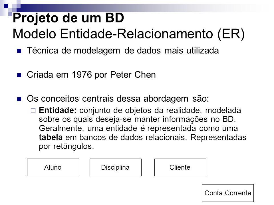 Projeto de um BD Modelo Entidade-Relacionamento (ER) Técnica de modelagem de dados mais utilizada Criada em 1976 por Peter Chen Os conceitos centrais