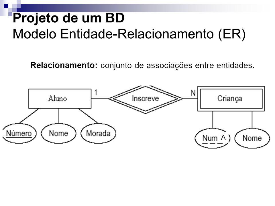 Relacionamento: conjunto de associações entre entidades. A
