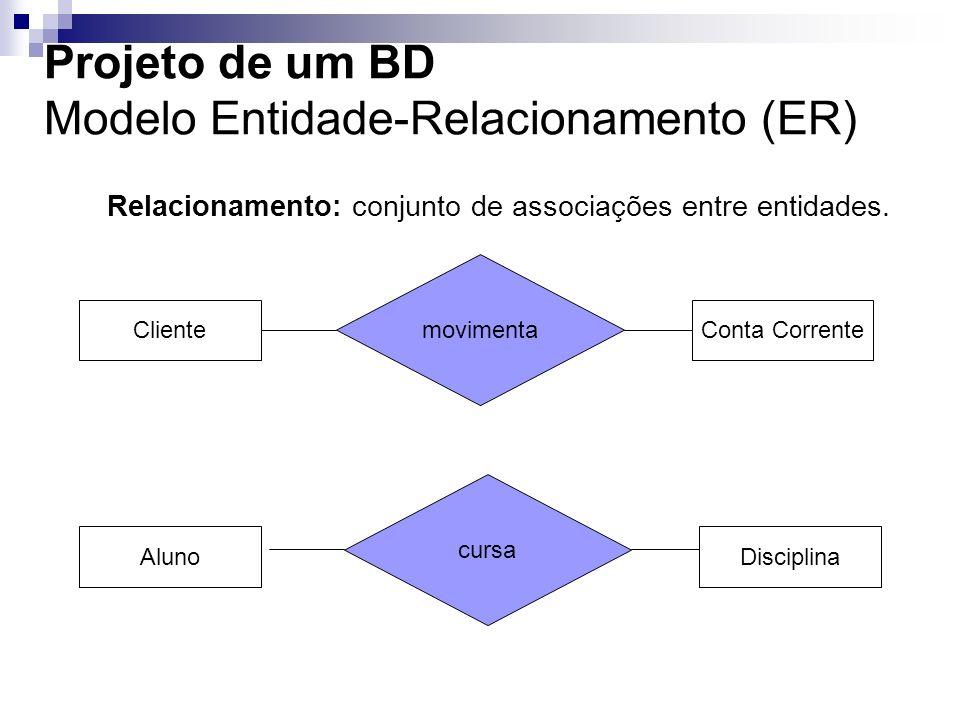 Projeto de um BD Modelo Entidade-Relacionamento (ER) Relacionamento: conjunto de associações entre entidades. AlunoDisciplina ClienteConta Corrente mo