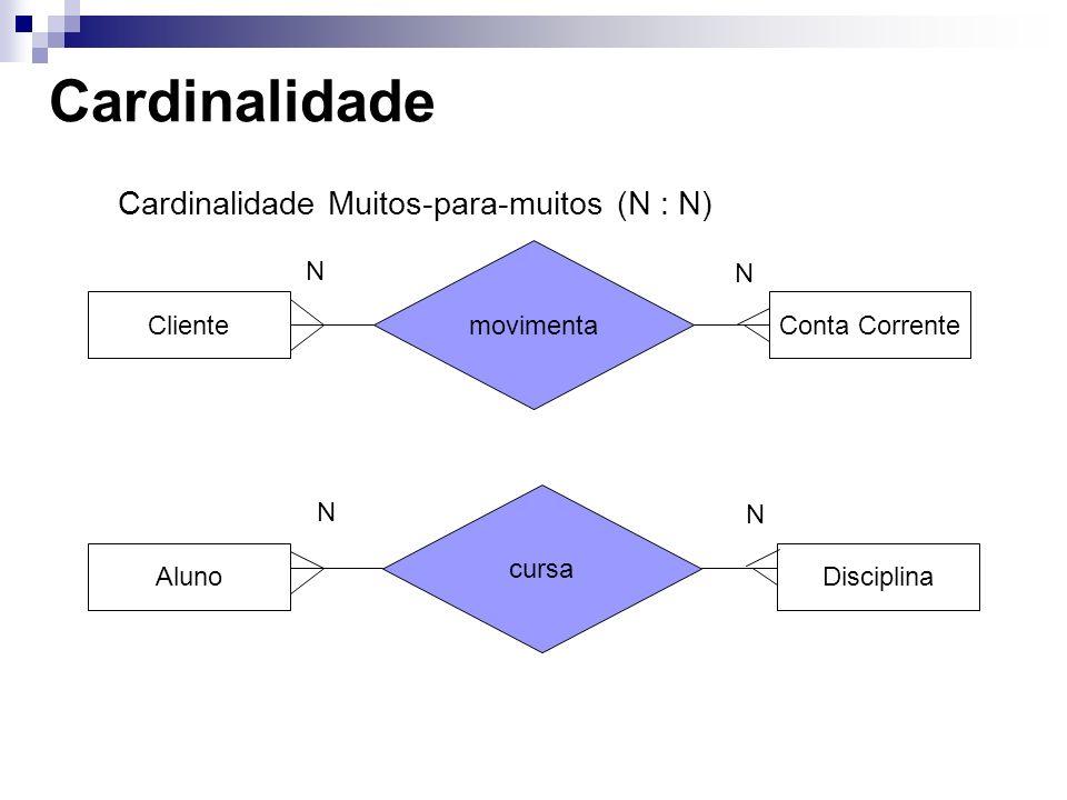 Cardinalidade Cardinalidade Muitos-para-muitos (N : N) AlunoDisciplina ClienteConta Corrente movimenta cursa N N N N
