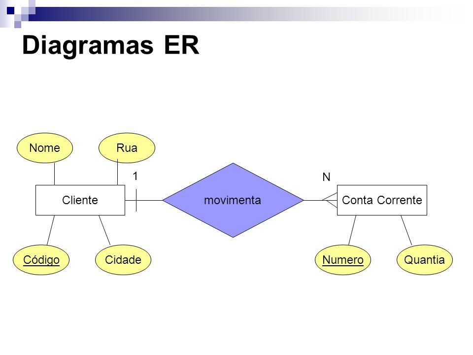 Diagramas ER ClienteConta Corrente movimenta 1 N NomeRua CódigoCidadeNumeroQuantia